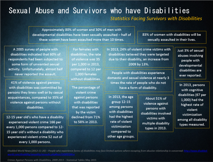 Sexual Abuse and Survivors who have Disabilities